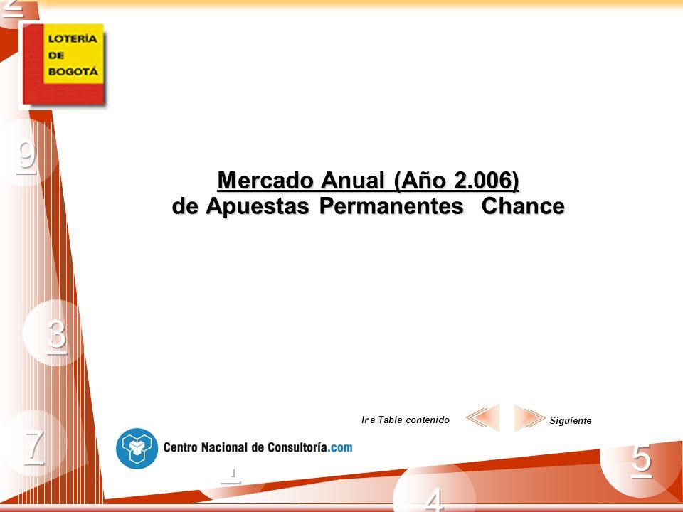 Mercado Anual (Año 2.006) de Apuestas Permanentes Chance Siguiente Ir a Tabla contenido