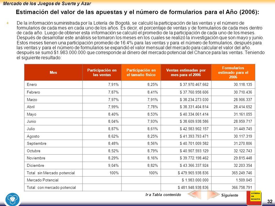 Mercado de los Juegos de Suerte y Azar 32 Estimación del valor de las apuestas y el número de formularios para el Año (2006): +De la información sumin