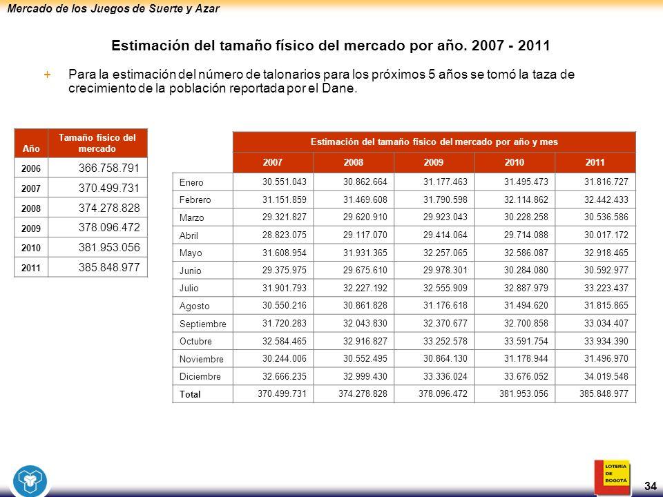 Mercado de los Juegos de Suerte y Azar 34 Estimación del tamaño físico del mercado por año. 2007 - 2011 +Para la estimación del número de talonarios p
