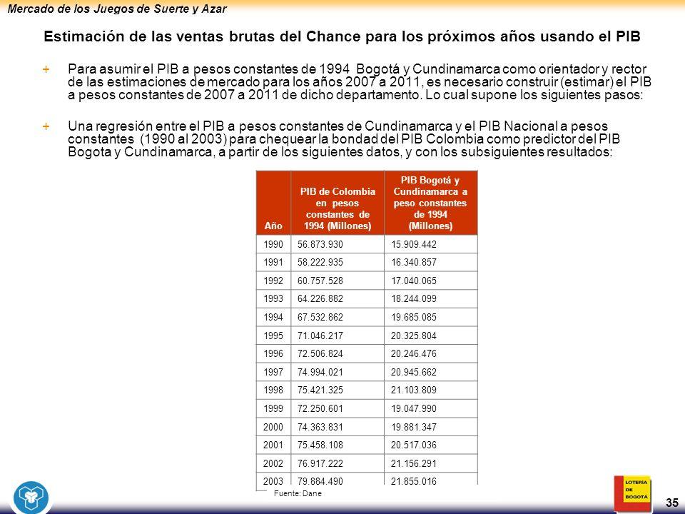 Mercado de los Juegos de Suerte y Azar 35 Estimación de las ventas brutas del Chance para los próximos años usando el PIB +Para asumir el PIB a pesos