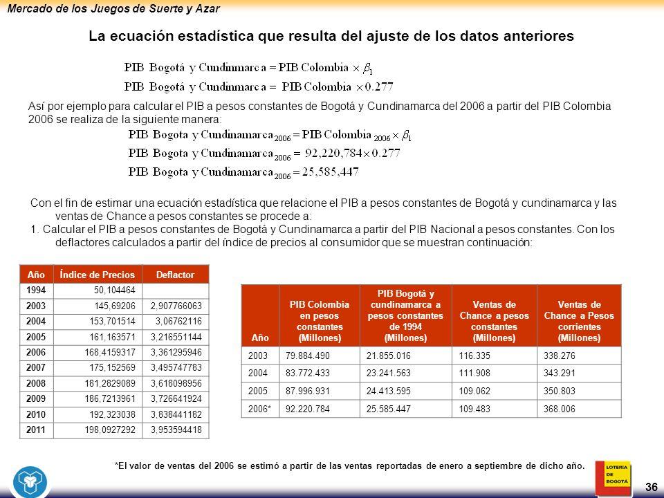 Mercado de los Juegos de Suerte y Azar 36 La ecuación estadística que resulta del ajuste de los datos anteriores Así por ejemplo para calcular el PIB