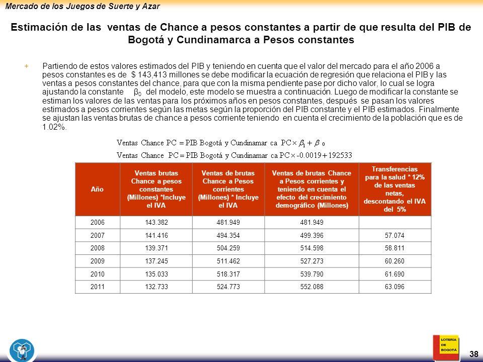 Mercado de los Juegos de Suerte y Azar 38 +Partiendo de estos valores estimados del PIB y teniendo en cuenta que el valor del mercado para el año 2006