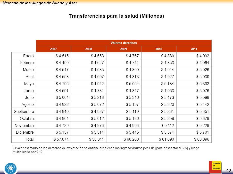 Mercado de los Juegos de Suerte y Azar 40 Transferencias para la salud (Millones) Valores derechos 20072008200920102011 Enero$ 4.515$ 4.653$ 4.767$ 4.