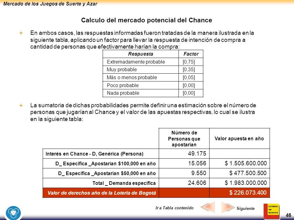 Mercado de los Juegos de Suerte y Azar 46 Calculo del mercado potencial del Chance +En ambos casos, las respuestas informadas fueron tratadas de la ma