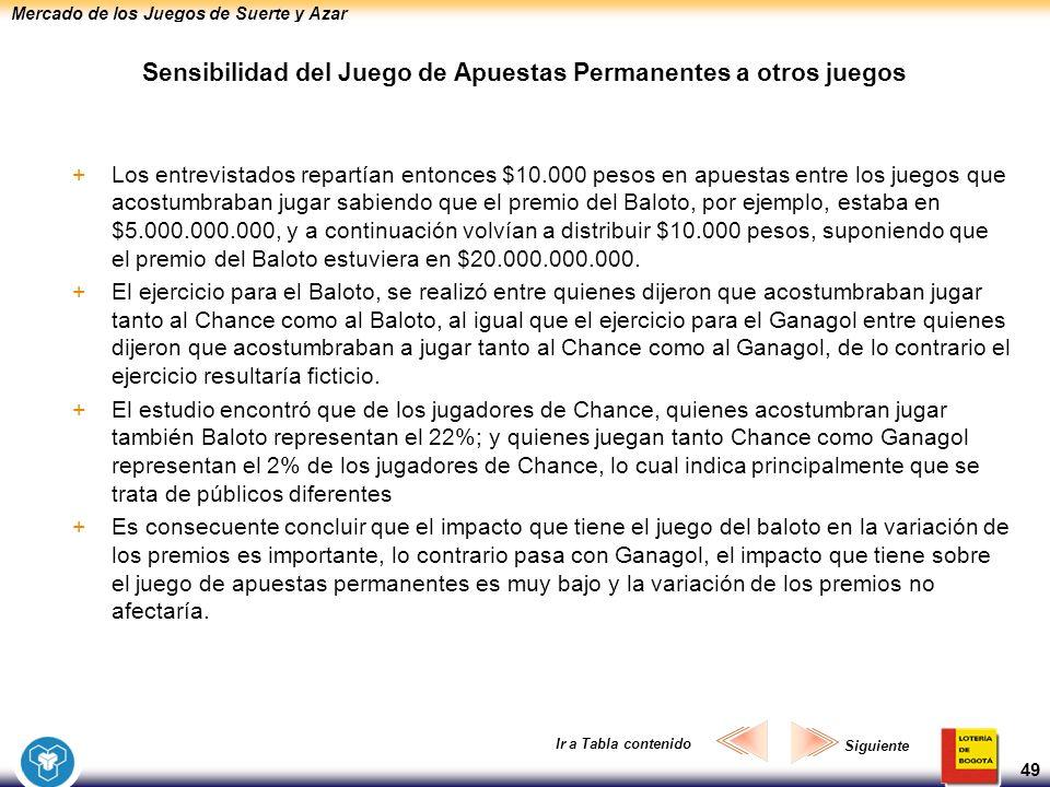 Mercado de los Juegos de Suerte y Azar 49 Sensibilidad del Juego de Apuestas Permanentes a otros juegos +Los entrevistados repartían entonces $10.000