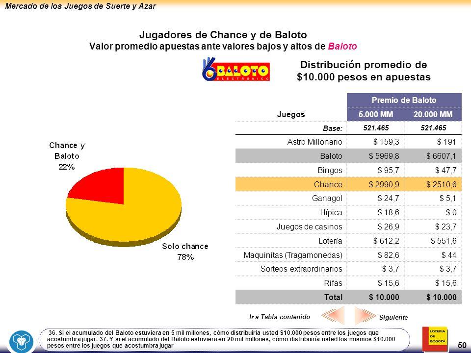 Mercado de los Juegos de Suerte y Azar 50 Jugadores de Chance y de Baloto Valor promedio apuestas ante valores bajos y altos de Baloto Distribución pr