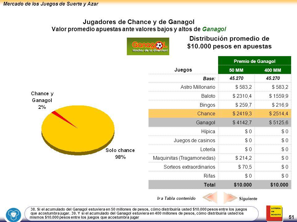 Mercado de los Juegos de Suerte y Azar 51 Jugadores de Chance y de Ganagol Valor promedio apuestas ante valores bajos y altos de Ganagol Distribución