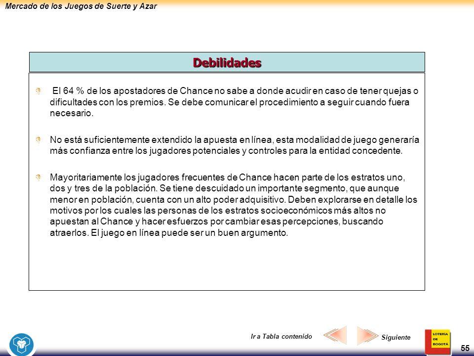 Mercado de los Juegos de Suerte y Azar 55 El 64 % de los apostadores de Chance no sabe a donde acudir en caso de tener quejas o dificultades con los p