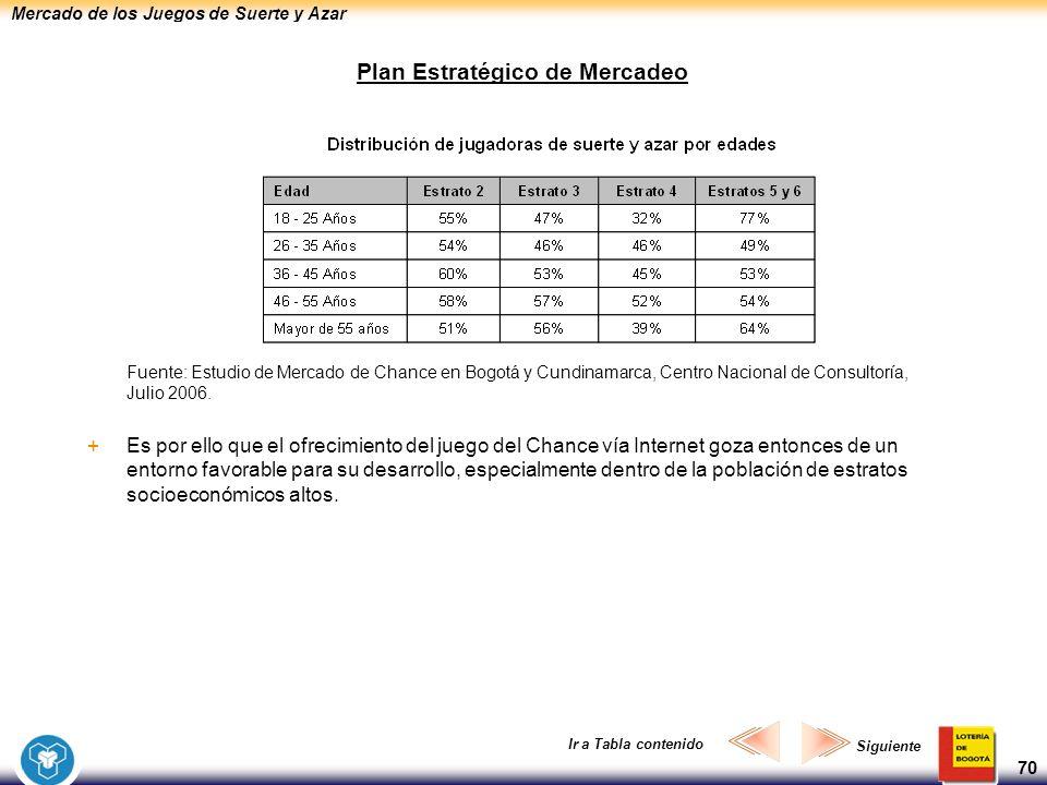 Mercado de los Juegos de Suerte y Azar 70 Plan Estratégico de Mercadeo Fuente: Estudio de Mercado de Chance en Bogotá y Cundinamarca, Centro Nacional