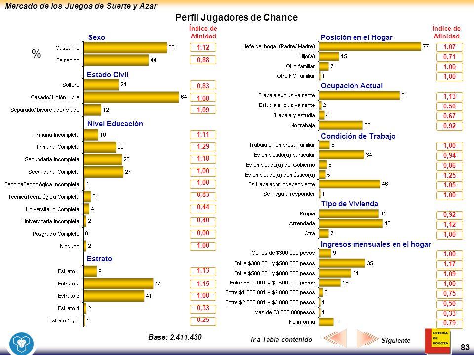 Mercado de los Juegos de Suerte y Azar 83 Perfil Jugadores de Chance SexoPosición en el Hogar Ocupación Actual Condición de Trabajo Tipo de Vivienda I
