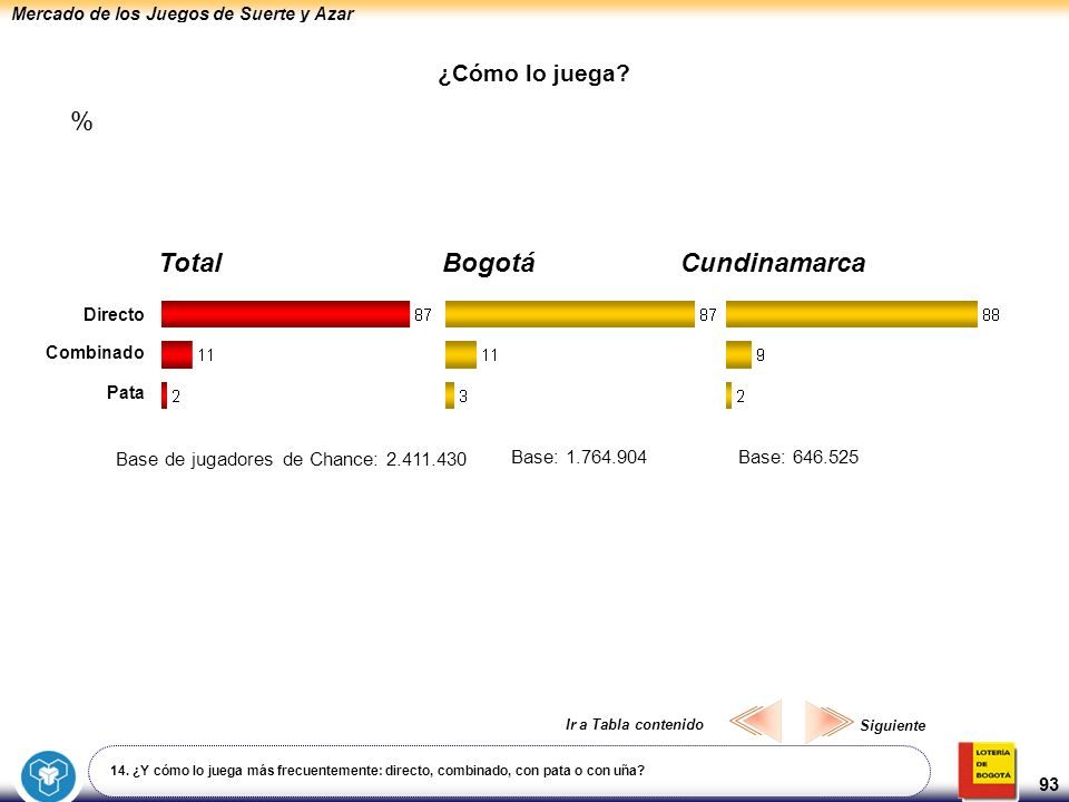 Mercado de los Juegos de Suerte y Azar 93 ¿Cómo lo juega? 14. ¿Y cómo lo juega más frecuentemente: directo, combinado, con pata o con uña? BogotáCundi
