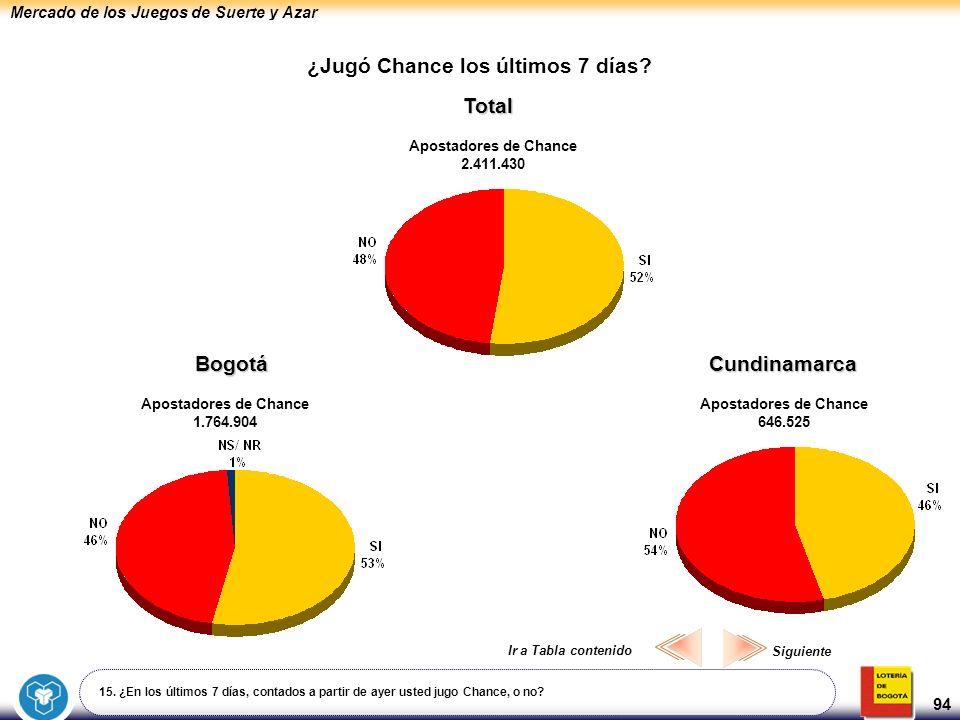 Mercado de los Juegos de Suerte y Azar 94 ¿Jugó Chance los últimos 7 días? Total Apostadores de Chance 2.411.430 15. ¿En los últimos 7 días, contados
