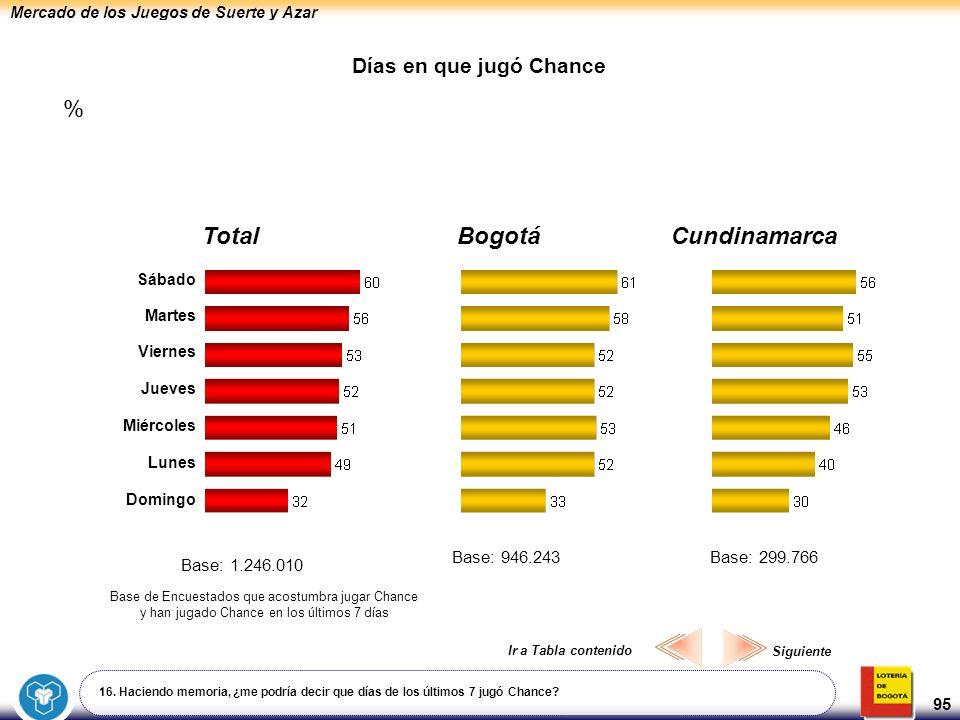 Mercado de los Juegos de Suerte y Azar 95 Días en que jugó Chance 16. Haciendo memoria, ¿me podría decir que días de los últimos 7 jugó Chance? Bogotá