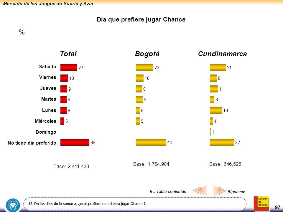 Mercado de los Juegos de Suerte y Azar 97 Día que prefiere jugar Chance 18. De los días de la semana, ¿cuál prefiere usted para jugar Chance? BogotáCu