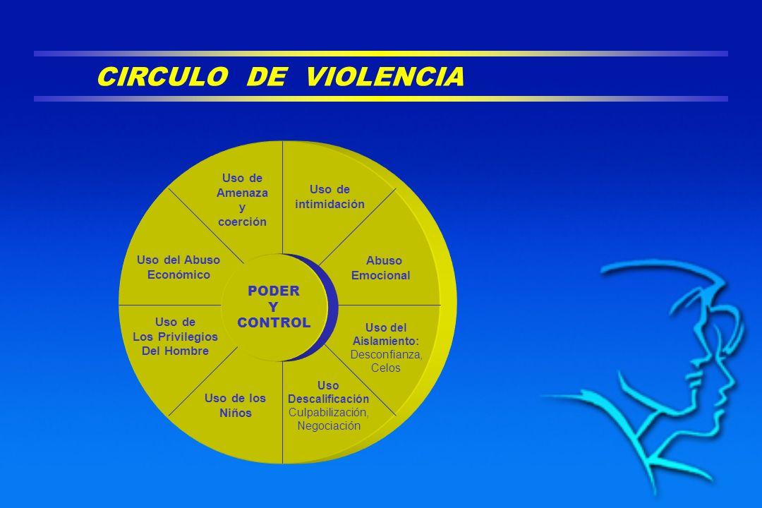 CIRCULO DE VIOLENCIA PODER Y CONTROL Uso de Amenaza y coerción Uso de intimidación Abuso Emocional Uso del Aislamiento: Desconfianza, Celos Uso Descal