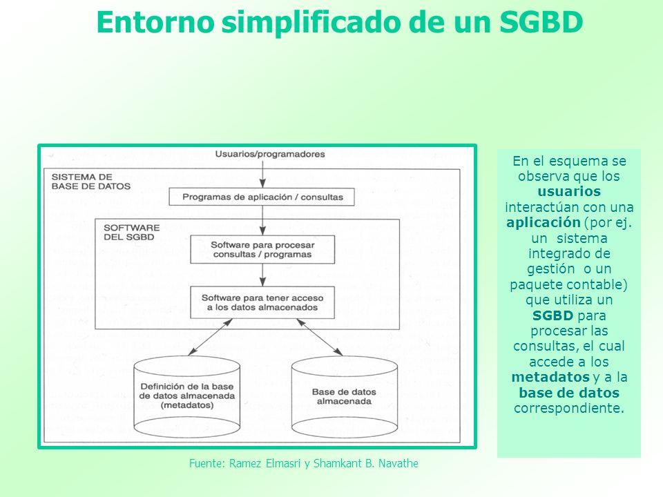 Fuente: Ramez Elmasri y Shamkant B. Navathe Entorno simplificado de un SGBD En el esquema se observa que los usuarios interactúan con una aplicación (