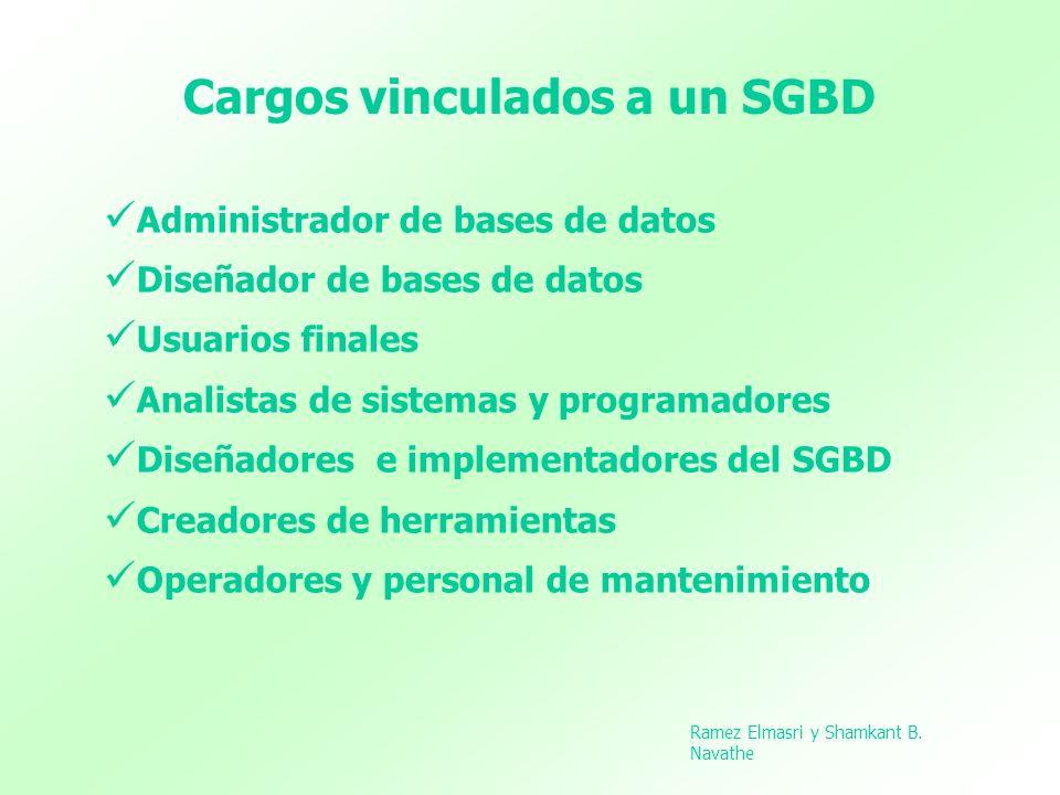 Cargos vinculados a un SGBD Administrador de bases de datos Diseñador de bases de datos Usuarios finales Analistas de sistemas y programadores Diseñad