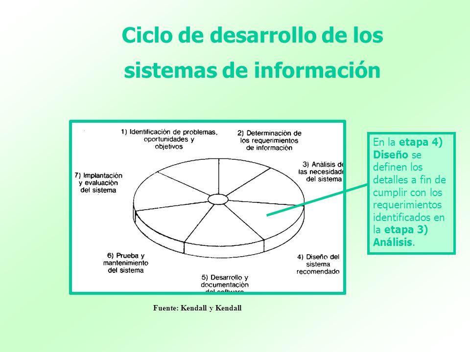 Fuente: Kendall y Kendall Ciclo de desarrollo de los sistemas de información En la etapa 4) Diseño se definen los detalles a fin de cumplir con los re