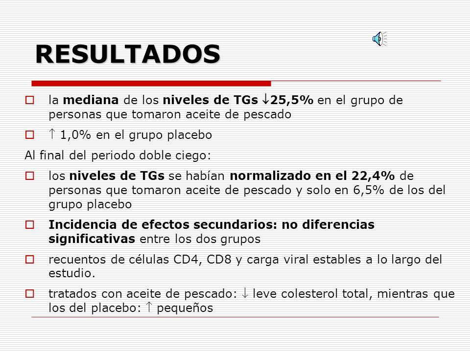 RESULTADOS la mediana de los niveles de TGs 25,5% en el grupo de personas que tomaron aceite de pescado 1,0% en el grupo placebo Al final del periodo doble ciego: los niveles de TGs se habían normalizado en el 22,4% de personas que tomaron aceite de pescado y solo en 6,5% de los del grupo placebo Incidencia de efectos secundarios: no diferencias significativas entre los dos grupos recuentos de células CD4, CD8 y carga viral estables a lo largo del estudio.