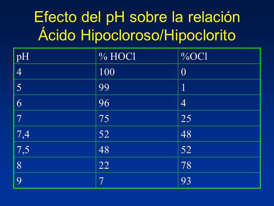 Efecto del pH sobre la relación Ácido Hipocloroso/Hipoclorito pH% HOCl%OCl 41000 5991 6964 77525 7,45248 7,54852 82278 9793