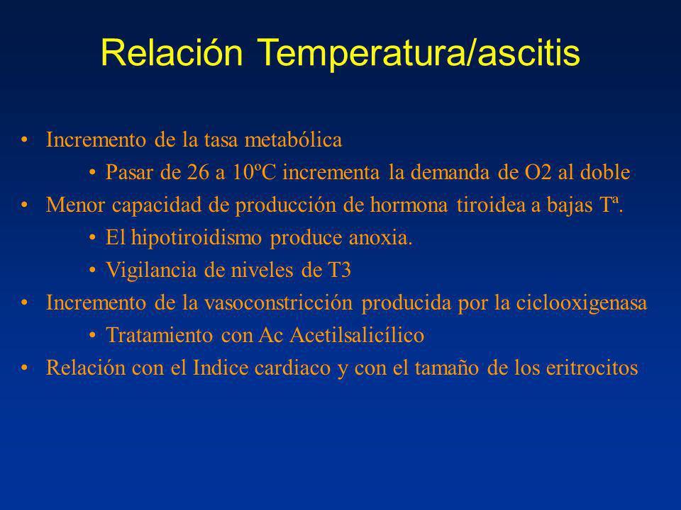 Relación Temperatura/ascitis Incremento de la tasa metabólica Pasar de 26 a 10ºC incrementa la demanda de O2 al doble Menor capacidad de producción de