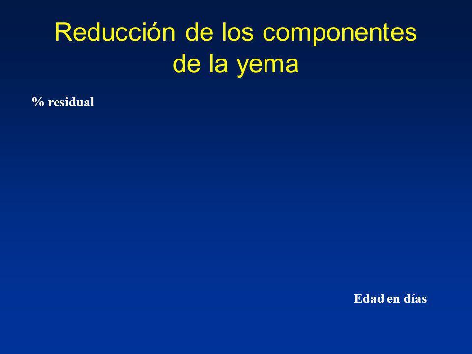 Reducción de los componentes de la yema Edad en días % residual