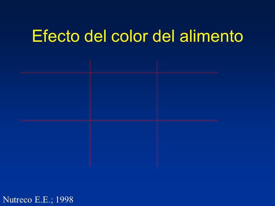 Efecto del color del alimento Nutreco E.E.; 1998