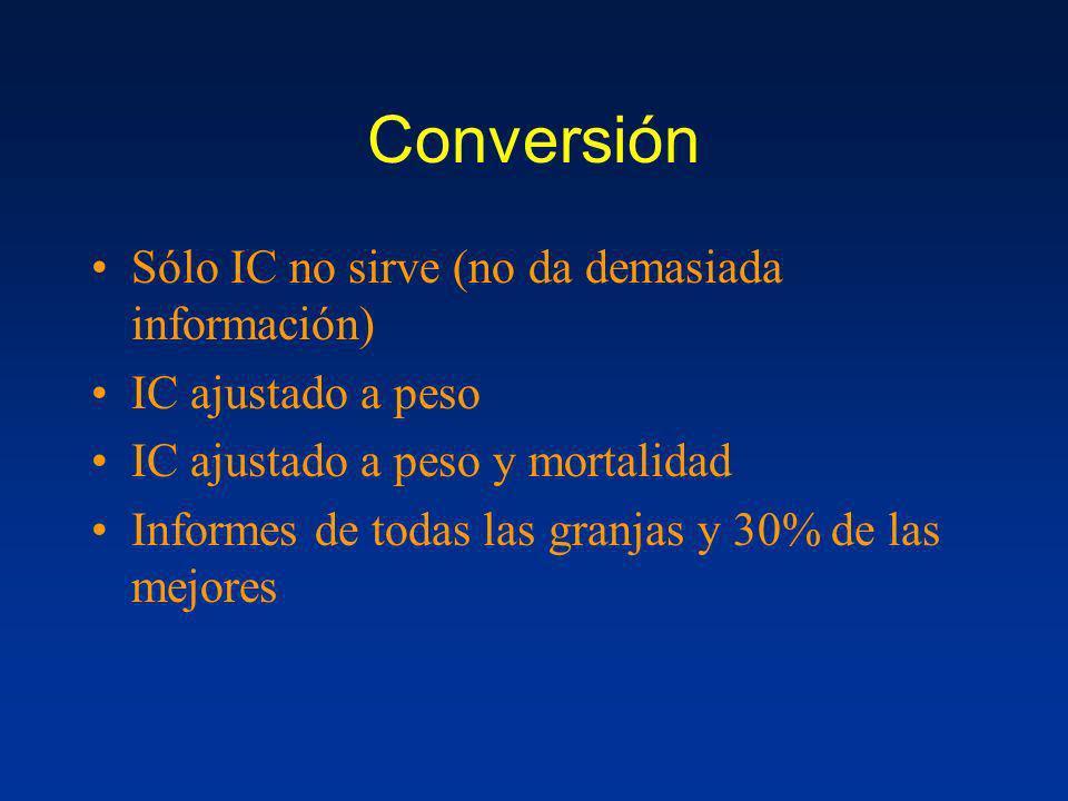 Conversión Sólo IC no sirve (no da demasiada información) IC ajustado a peso IC ajustado a peso y mortalidad Informes de todas las granjas y 30% de la