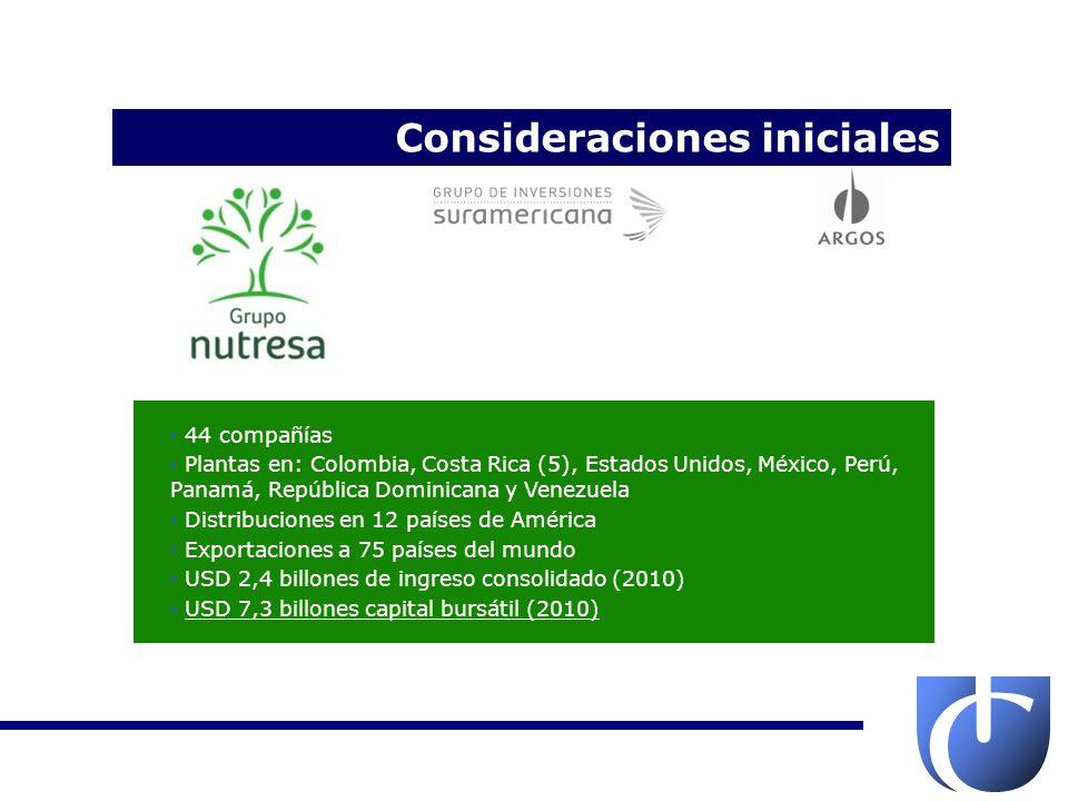 USD 9,2 billones de patrimonio total (2011) USD 418,1 millones de ingresos (2010) USD 9,1 billones capital bursátil (2010) Suramericana: - Oficinas en Colombia, Panamá, El Salvador y República Dominicana - USD 1,96 billones en primas (2010) - 3,5 millones de asegurados (2010) Grupo Bancolombia: - Oficinas en Colombia, Panamá, Puerto Rico, El Salvador, EEUU, Perú y Guatemala - USD 2,9 billones de ingreso consolidado (2010) - USD 9,8 billones capital bursátil (2010) Protección: - USD 17 billones en fondos (Junio 2011) - 3,3 millones de afiliados (2011) Enlace Operativo: - 1,6 millones de usuarios (2010) - Crecimiento de 20,3% de ingresos operacionales Consideraciones iniciales