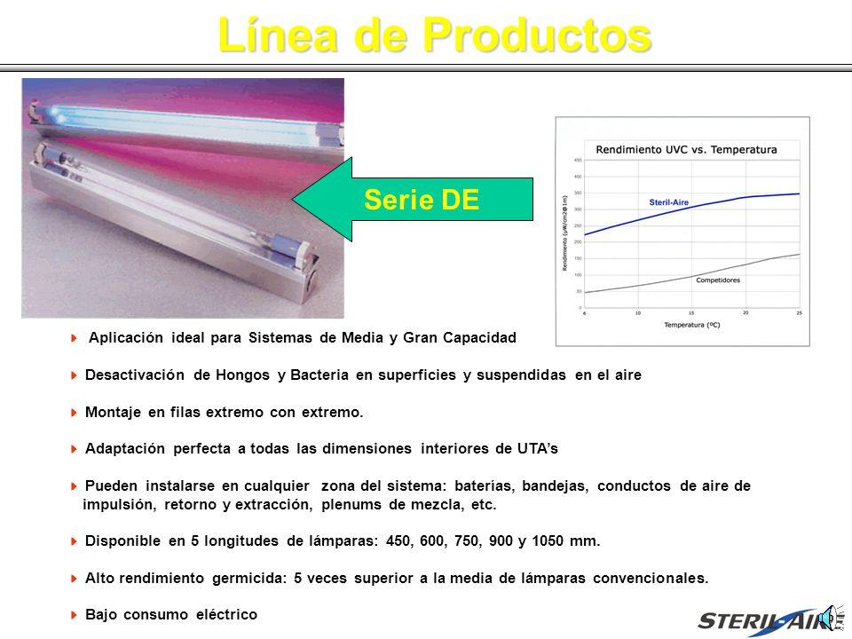 Línea de Productos Aplicación ideal para Sistemas de Media y Gran Capacidad Desactivación de Hongos y Bacteria en superficies y suspendidas en el aire