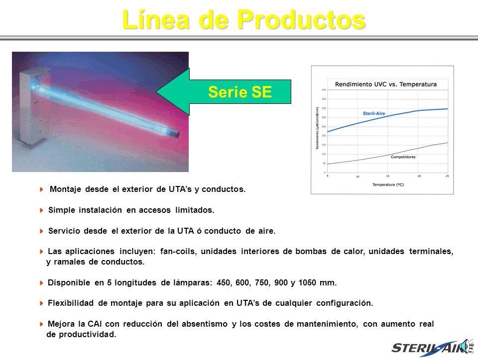 Línea de Productos Gráfico de Comparación Montaje desde el exterior de UTAs y conductos. Simple instalación en accesos limitados. Servicio desde el ex