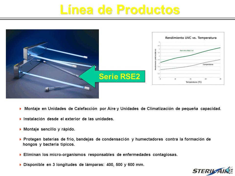 Línea de Productos Gráfico de Comparación Montaje en Unidades de Calefacción por Aire y Unidades de Climatización de pequeña capacidad. Instalación de