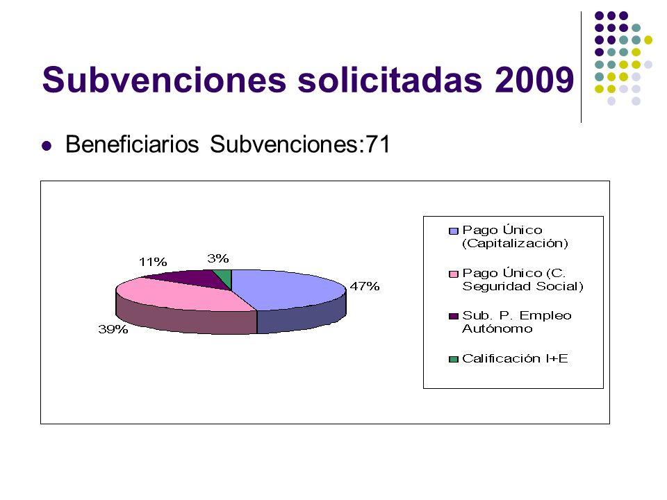 Subvenciones solicitadas 2009 Beneficiarios Subvenciones:71