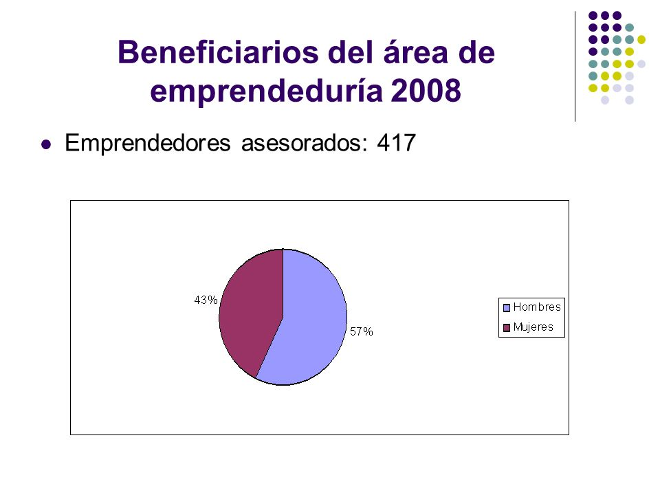 Beneficiarios del área de emprendeduría 2008 Emprendedores asesorados: 417