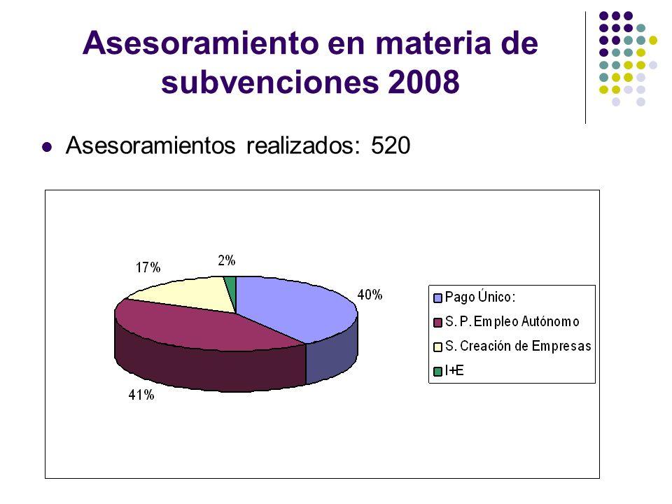Subvenciones solicitadas 2008 Beneficiarios Subvenciones: 341