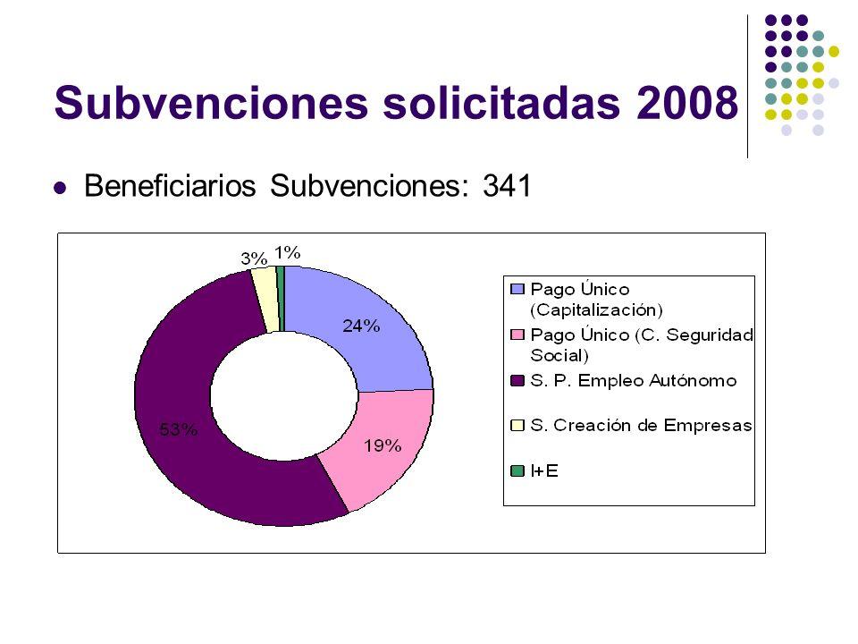 Beneficiarios del área de emprendeduría 2009 Emprendedores asesorados: 128