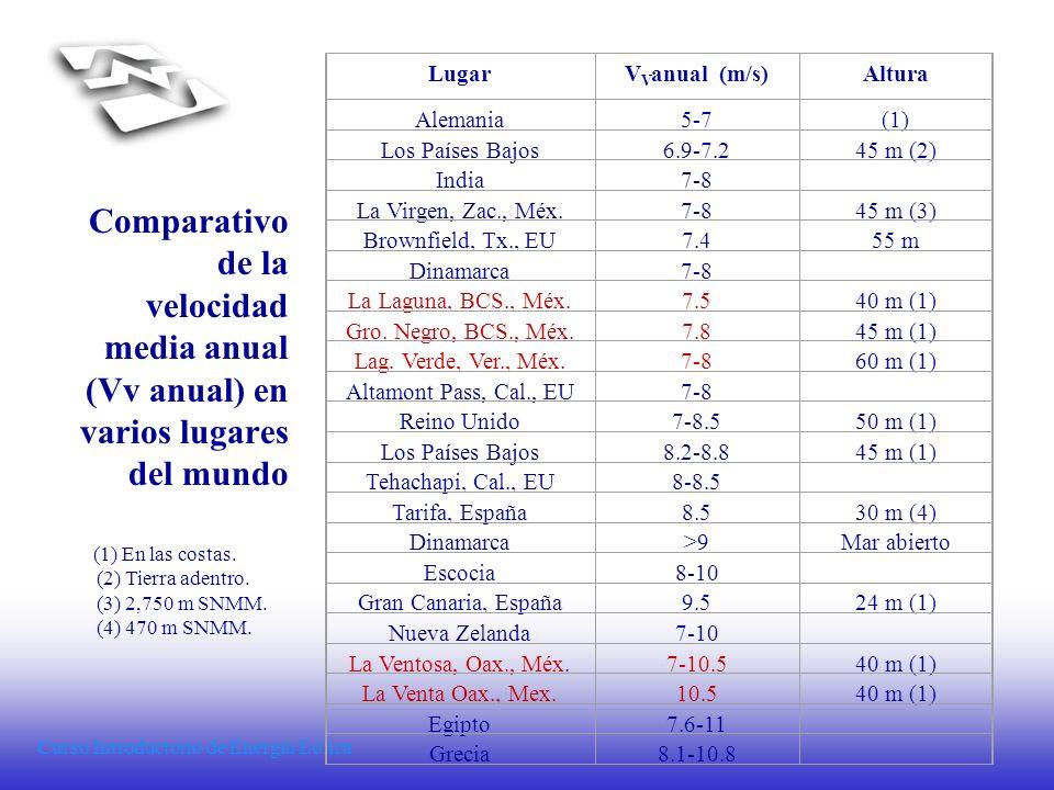 Comparativo de la velocidad media anual (Vv anual) en varios lugares del mundo LugarV V anual (m/s)Altura Alemania5-7(1) Los Países Bajos6.9-7.245 m (