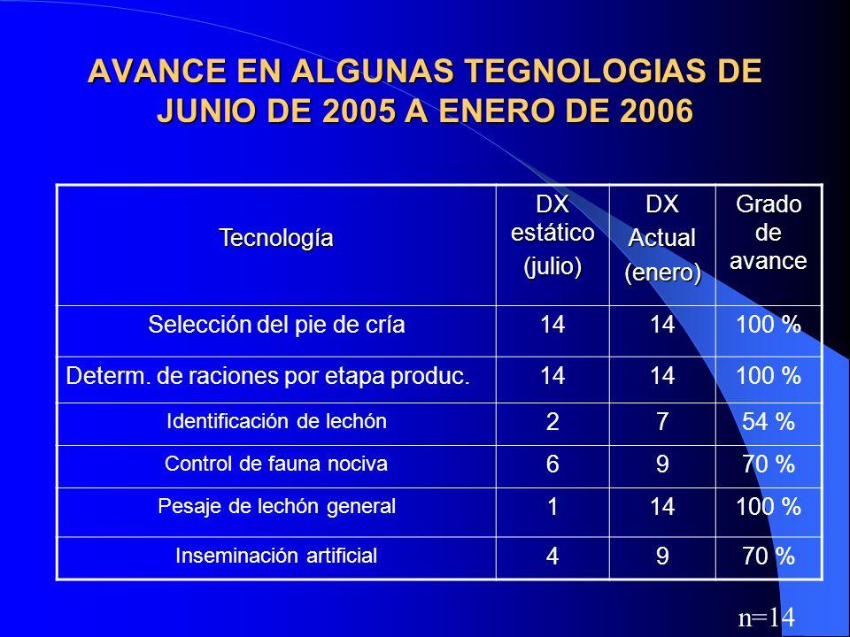 AVANCE EN ALGUNAS TEGNOLOGIAS DE JUNIO DE 2005 A ENERO DE 2006 Tecnología DX estático (julio)DXActual(enero) Grado de avance Selección del pie de cría