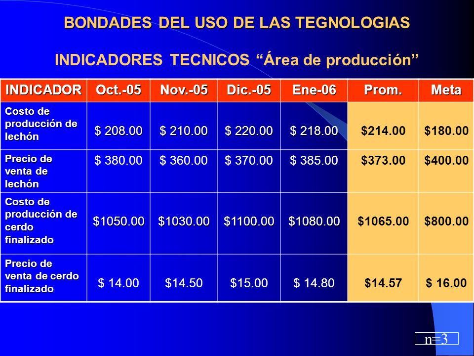 BONDADES DEL USO DE LAS TEGNOLOGIAS INDICADORES TECNICOS Área de producción INDICADOROct.-05Nov.-05Dic.-05Ene-06Prom.Meta Costo de producción de lechón $ 208.00 $ 210.00 $ 220.00 $ 218.00 $214.00$180.00 Precio de venta de lechón $ 380.00$ 360.00$ 370.00$ 385.00$373.00$400.00 Costo de producción de cerdo finalizado $1050.00$1030.00$1100.00$1080.00$1065.00$800.00 Precio de venta de cerdo finalizado $ 14.00$14.50$15.00$ 14.80$14.57$ 16.00 n=3