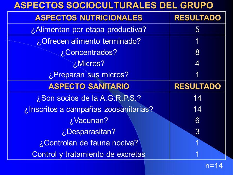 ASPECTOS SOCIOCULTURALES DEL GRUPO ASPECTOS NUTRICIONALES RESULTADO ¿Alimentan por etapa productiva 5 ¿Ofrecen alimento terminado.