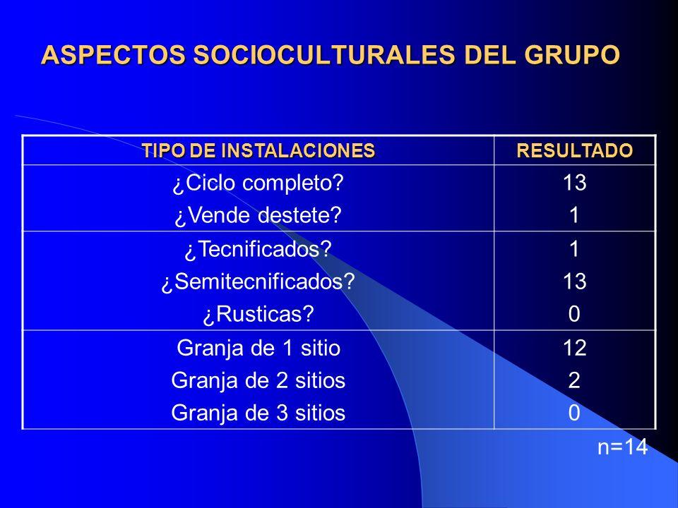 ASPECTOS SOCIOCULTURALES DEL GRUPO TIPO DE INSTALACIONES RESULTADO ¿Ciclo completo.
