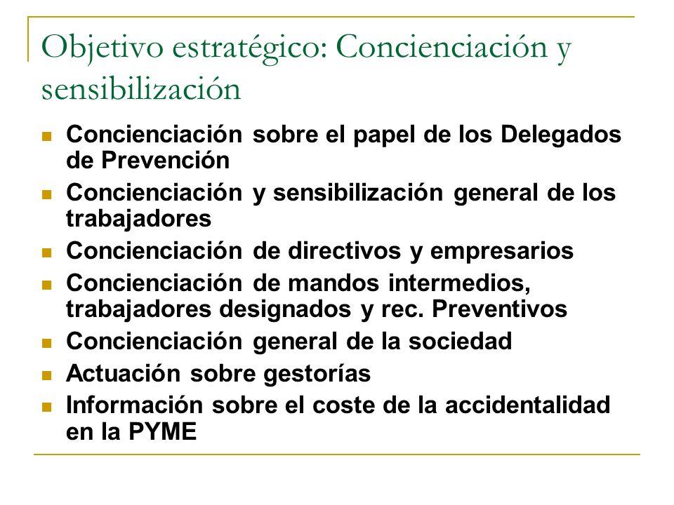 Objetivo estratégico: Concienciación y sensibilización Concienciación sobre el papel de los Delegados de Prevención Concienciación y sensibilización g