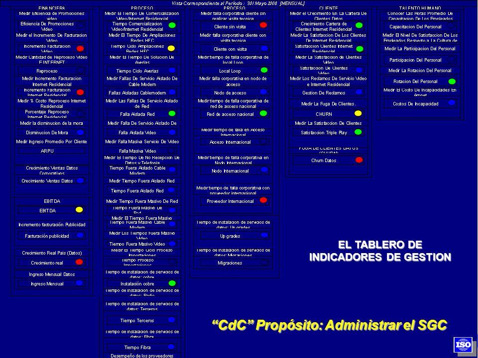 EL TABLERO DE INDICADORES DE GESTION CdC Propósito: Administrar el SGC