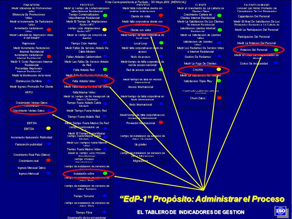 EL TABLERO DE INDICADORES DE GESTION EdP-1 Propósito: Administrar el Proceso