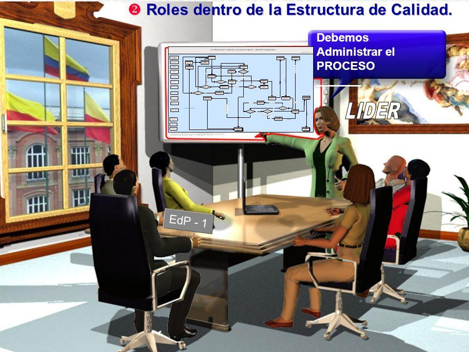 EdP - 1 Roles dentro de la Estructura de Calidad. Roles dentro de la Estructura de Calidad. Debemos Administrar el PROCESO _______
