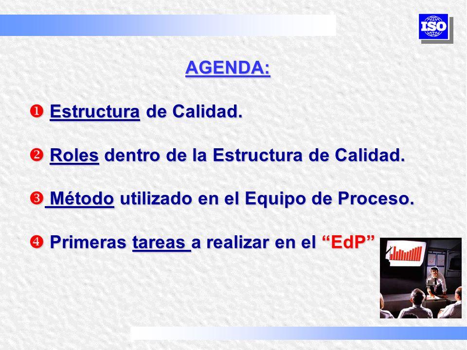 AGENDA: Estructura de Calidad. Estructura de Calidad. Roles dentro de la Estructura de Calidad. Roles dentro de la Estructura de Calidad. Método utili