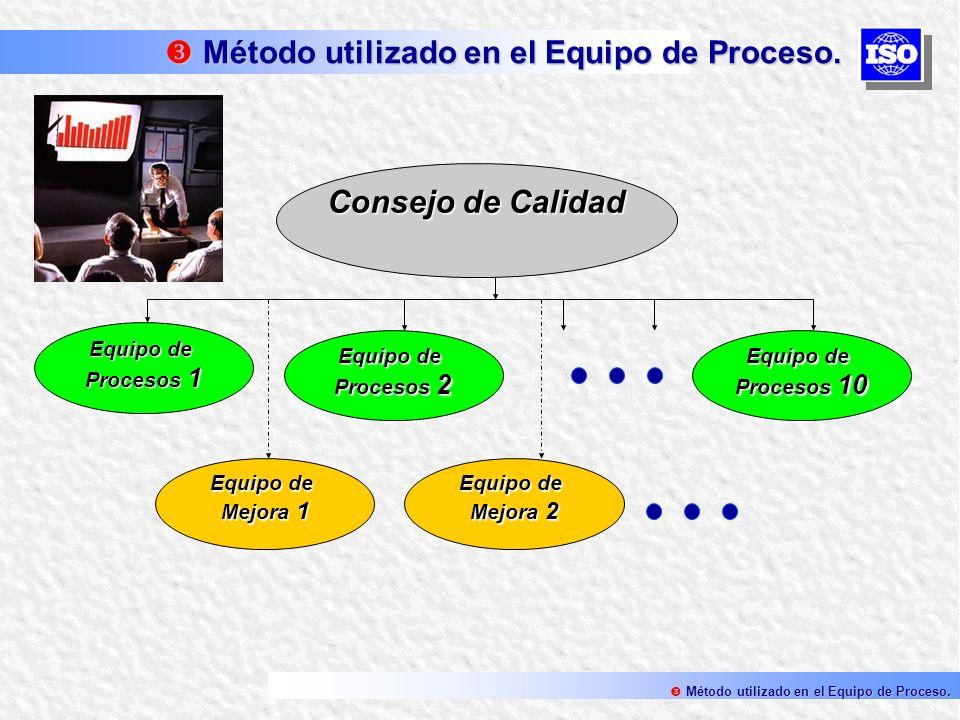 Consejo de Calidad Equipo de Procesos 1 Equipo de Procesos 2 Equipo de Procesos 10 Equipo de Mejora 2 Equipo de Mejora 1 Método utilizado en el Equipo