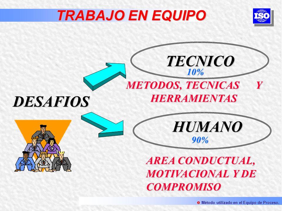 TECNICO HUMANO DESAFIOS 10% 90% AREA CONDUCTUAL, MOTIVACIONAL Y DE COMPROMISO METODOS, TECNICAS Y HERRAMIENTAS TRABAJO EN EQUIPO TRABAJO EN EQUIPO Mét