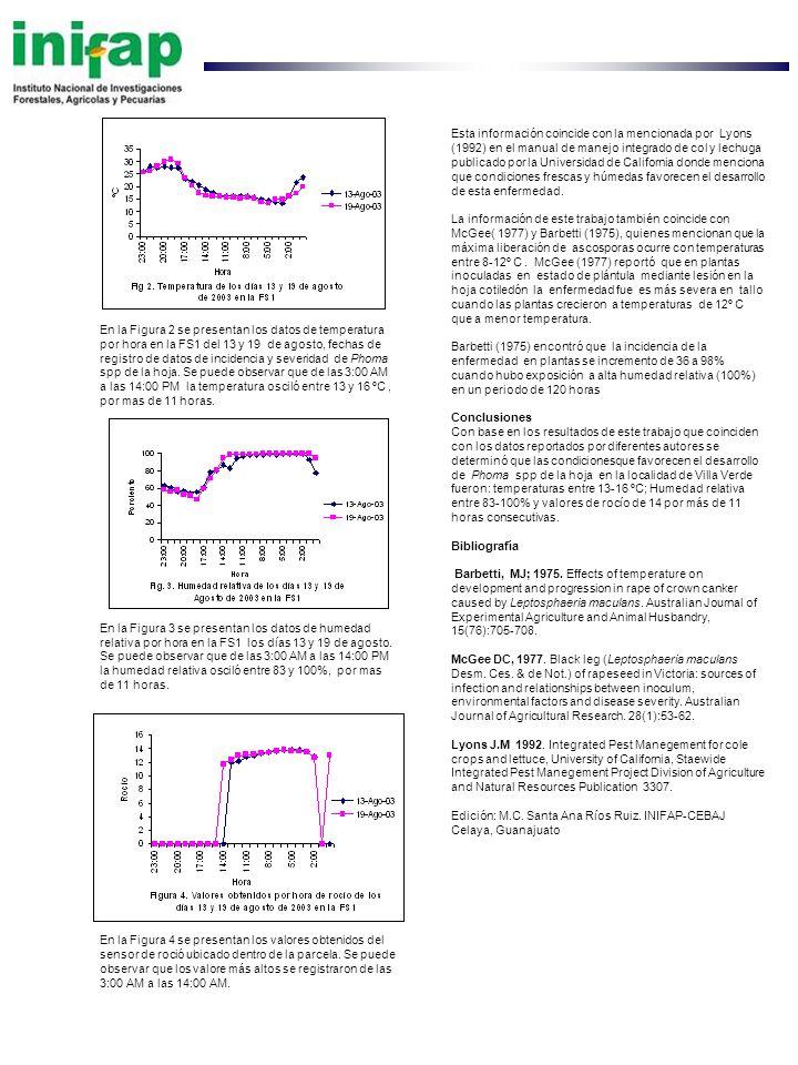 En la Figura 2 se presentan los datos de temperatura por hora en la FS1 del 13 y 19 de agosto, fechas de registro de datos de incidencia y severidad de Phoma spp de la hoja.