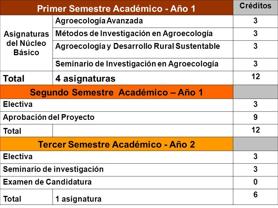 Primer Semestre Académico - Año 1 Créditos Agroecología Avanzada3 Asignaturas del Núcleo Básico Métodos de Investigación en Agroecología3 Agroecología